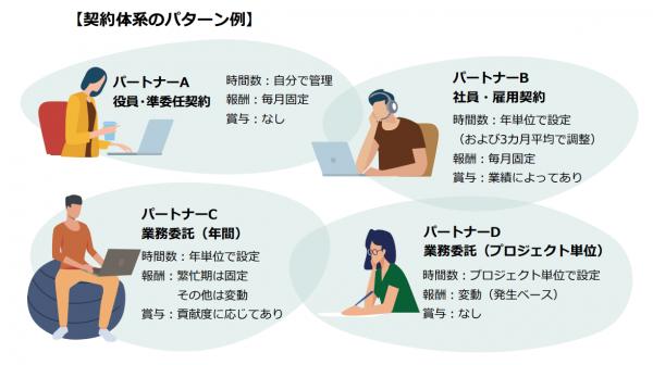 契約形態のパターン例 役員・準委任契約、社員・雇用契約、業務委託(年間)、業務委託(プロジェクト単位)