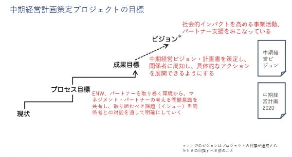 中期経営計画策定プロジェクトの目標 階段状に現状→プロセス目標→成果目標→ビジョンと示されている