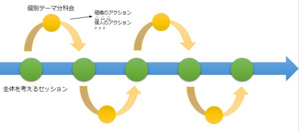 今後のプロセスのイメージ図。全体を考えるセッションの矢印が中心を貫き、その周辺に個別テーマの分科会が設けられている