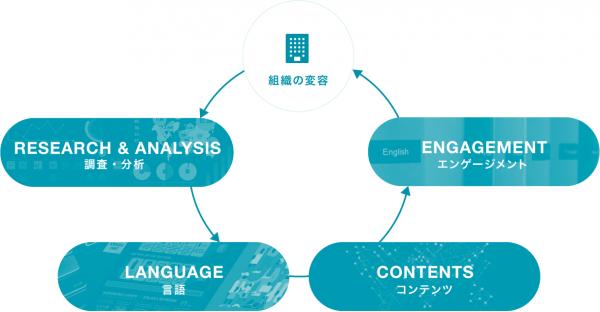 調査分析、言語、コンテンツ、エンゲージメント、組織の変容の順に矢印で繋がれたループ